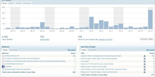 Stats_Jan 15 2011 The Busiest day ever 175 views