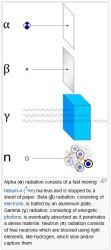 Ionizing_radiation