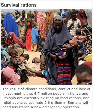 Survival Rations for Somalia