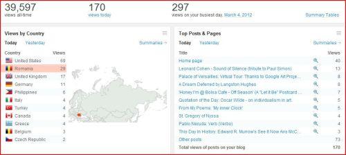 EuZicAsa Stats of March 9 2012