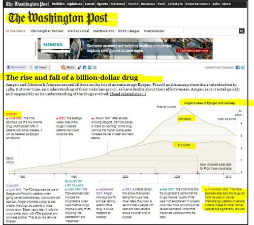 The Washington Post - The rise and fall of a billion-dollar drug