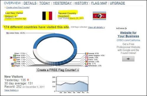 Flag Counter: 174 Countries @ euzicasa