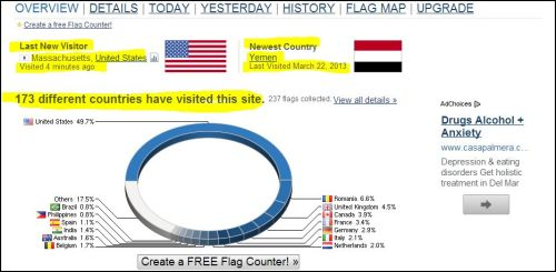 EUZICASA_visitors from 173 countries, newest country being Yemen