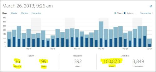 Stats March 26_2013 100,873 views