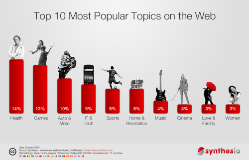 Infography-Top10_most_popular_topics