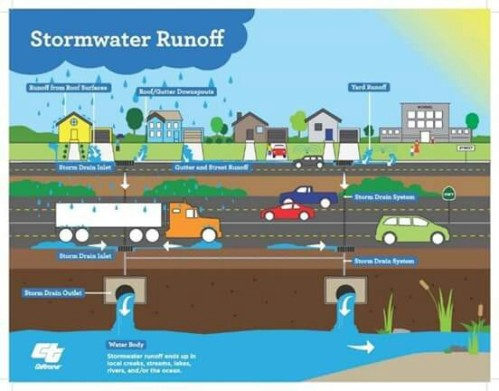 Where does stormwater pollution come from?