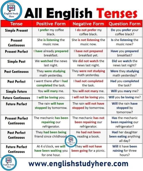 ESL: ALL ENGLISH TENSES