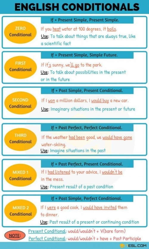 ESL: ENGLISH CONDITIONALS