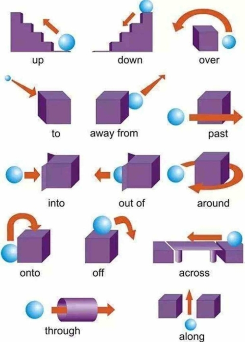 ESL: PREPOSITIONS OF MOVEMENT IN ENGLISH GRAMMAR