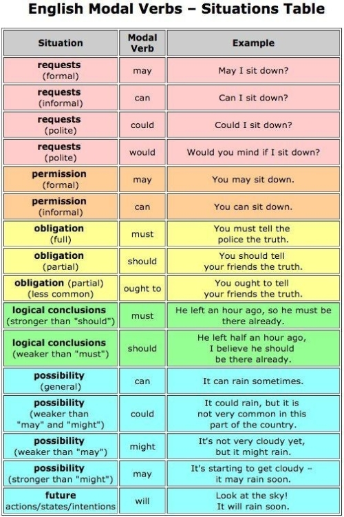 ESL: ENGLISH VERBS - SITUATIONS TABLE
