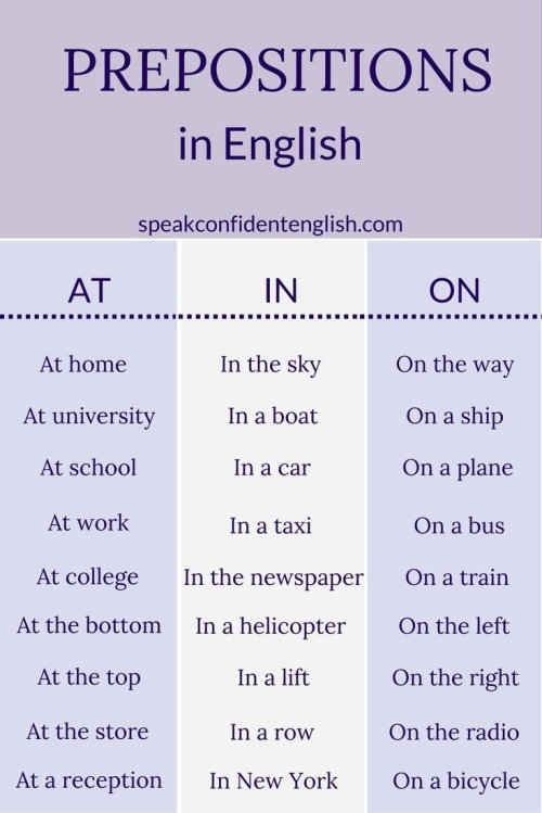 ESL: PREPOSITIONS IN ENGLISH (AT, IN, ON)