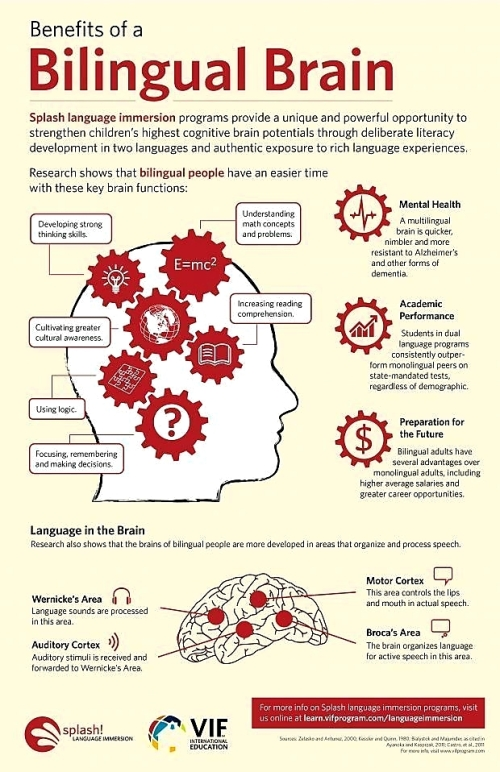 ESL: BENEFITS OF A BILINGUAL BRAIN
