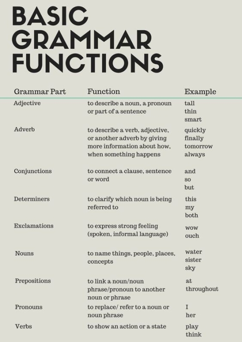 ESL: BASIC GRAMMAR FUNCTIONS