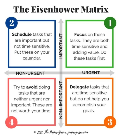 Quote: The Eisenhower Matrix